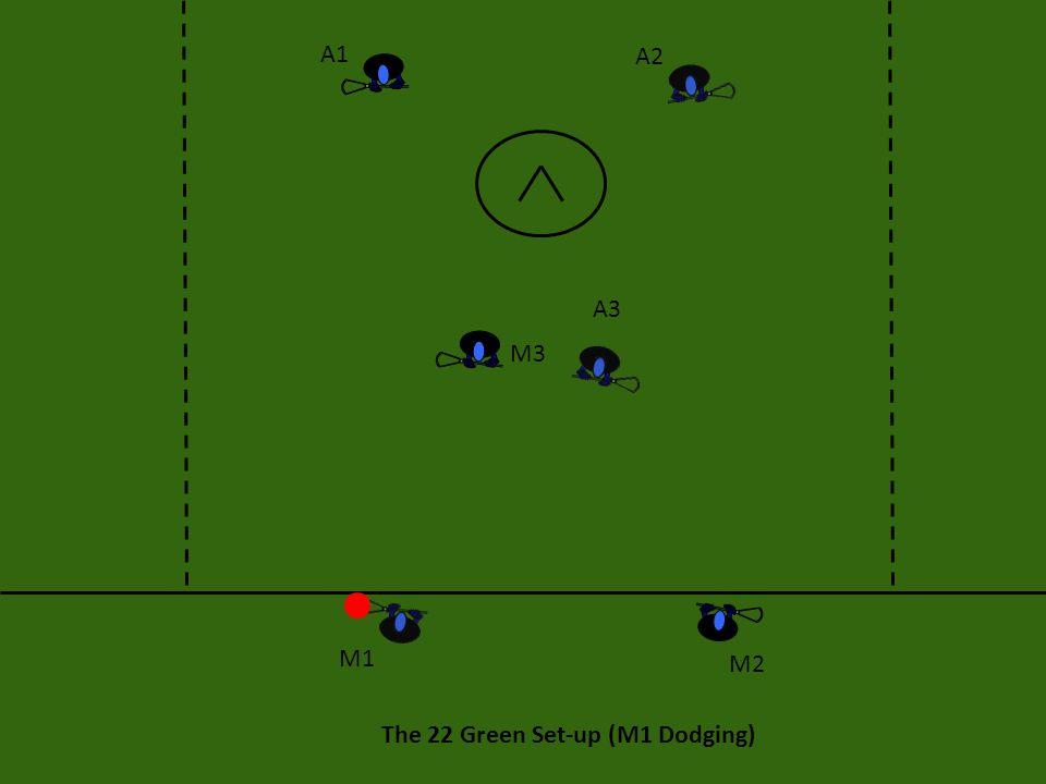 The 22 Green Set-up (M1 Dodging) A1 A2 A3 M3 M2 M1