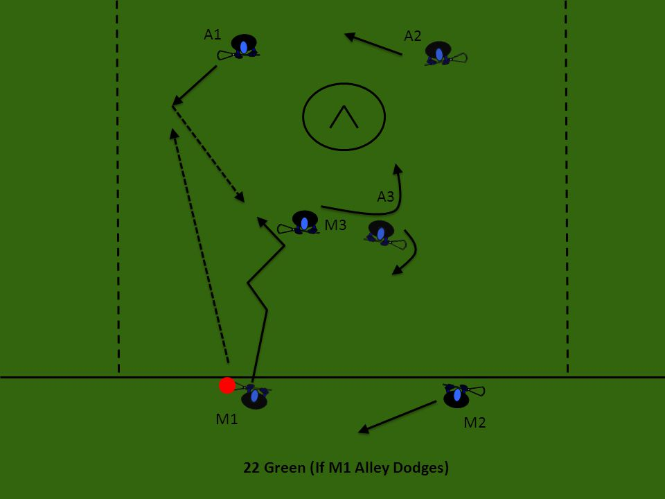 22 Green (If M1 Alley Dodges) After M1 has moved the ball down the side to A1, he wants rotate into crease, then V-cut back to the ball looking for a feed from A1.