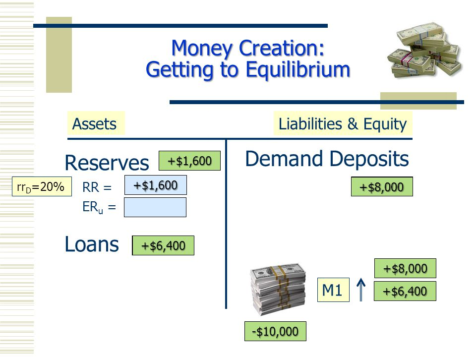 Reserves RR = ER u = Loans Demand Deposits AssetsLiabilities & Equity M1 +$10,000 +$8,000 rr D =20% -$10,000 +$10,000 +$8,000 +$2,000 +$8,000 +$2,000+$8,000 +$8,000 +$6,400 +$6,400 +$1,600 +$1,600 +$6,400 Money Creation: Getting to Equilibrium