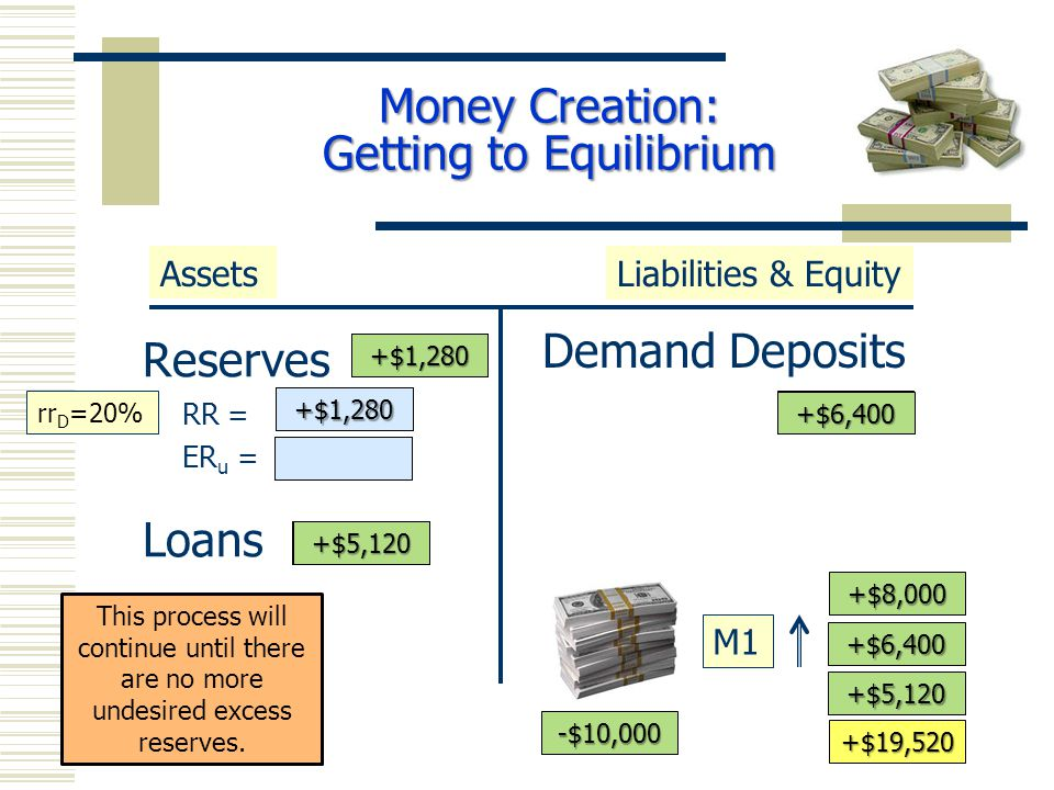 Reserves RR = ER u = Loans Demand Deposits AssetsLiabilities & Equity M1 +$10,000 +$8,000 rr D =20% -$10,000 +$10,000 +$8,000 This process will continue until there are no more undesired excess reserves.