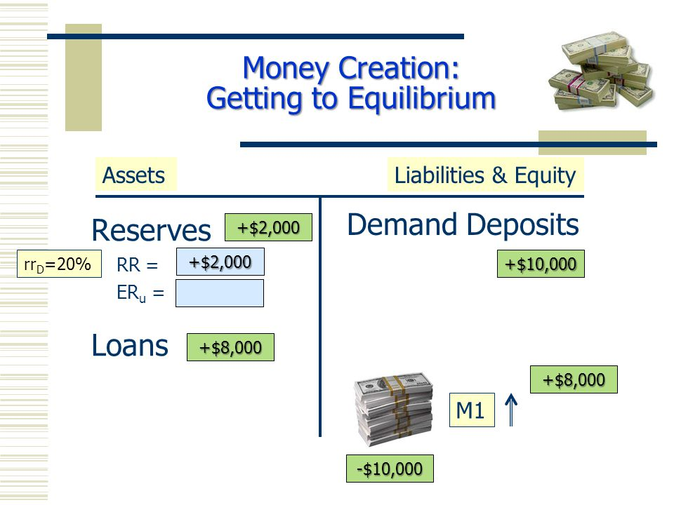Reserves RR = ER u = Loans Demand Deposits AssetsLiabilities & Equity M1 +$10,000 +$8,000 rr D =20% -$10,000 +$10,000 +$8,000 +$2,000 +$8,000 +$2,000 Money Creation: Getting to Equilibrium