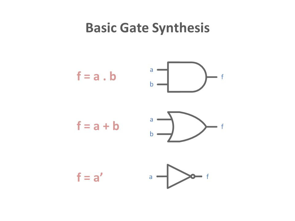Basic Gate Synthesis f = (a. b)' f = (a + b)' f = a
