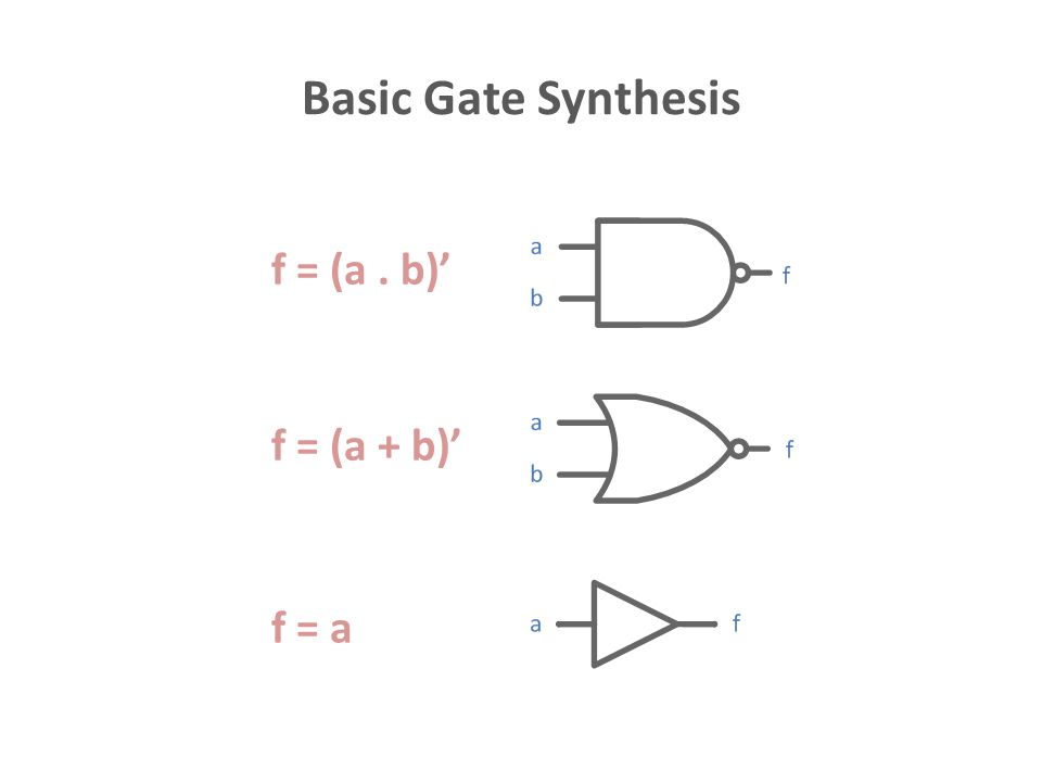 f = ab + a'c g = ab + a'c' These are the common terms in both logic expressions, therefore, they can be used to as a common gate when synthesizing the complete digital system.