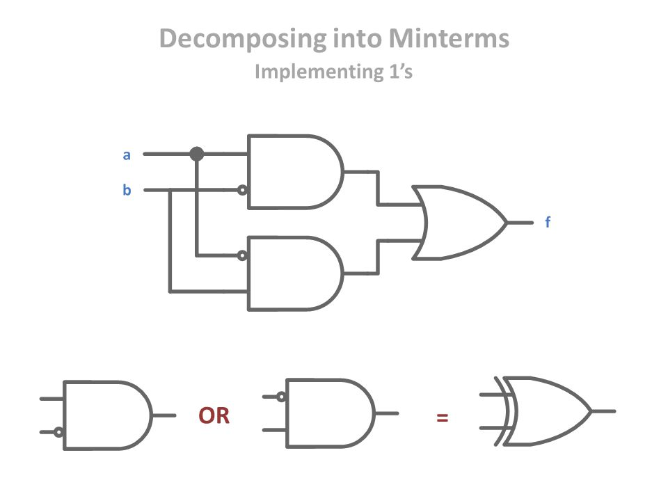 OR = Decomposing into Minterms Implementing 1's