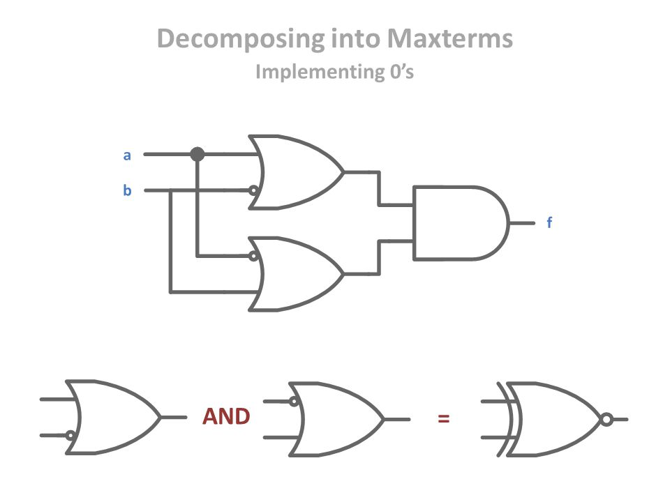 AND = Decomposing into Maxterms Implementing 0's