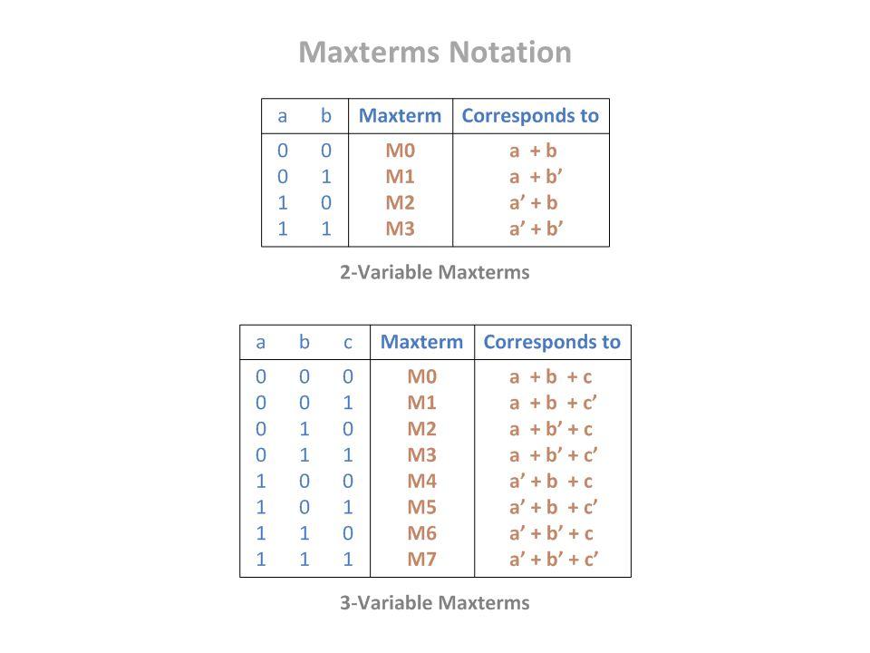 Maxterms Notation