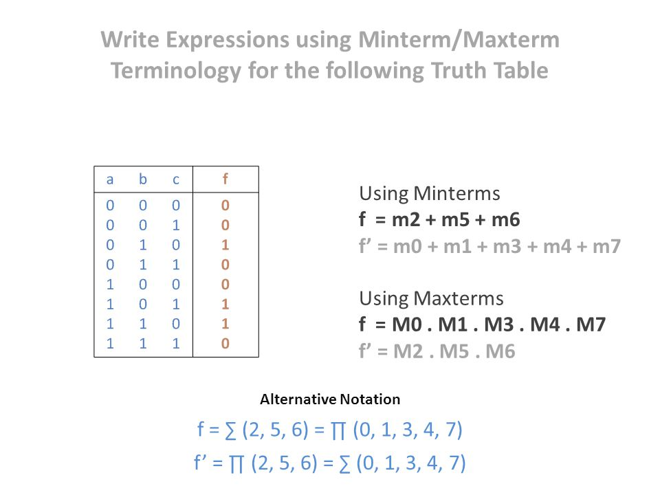 Write Expressions using Minterm/Maxterm Terminology for the following Truth Table Using Minterms f = m2 + m5 + m6 f' = m0 + m1 + m3 + m4 + m7 Using Ma