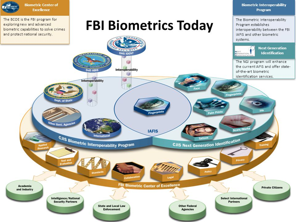 JTC 1/SC 37 scope: Standardization of generic biometric technologies pertaining to human beings to support interoperability & data interchange .