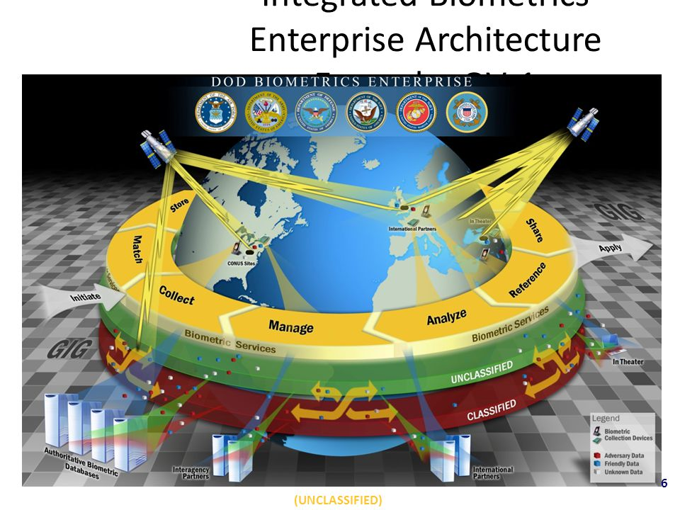Integrated Biometrics Enterprise Architecture Example: OV-1 (UNCLASSIFIED) 6