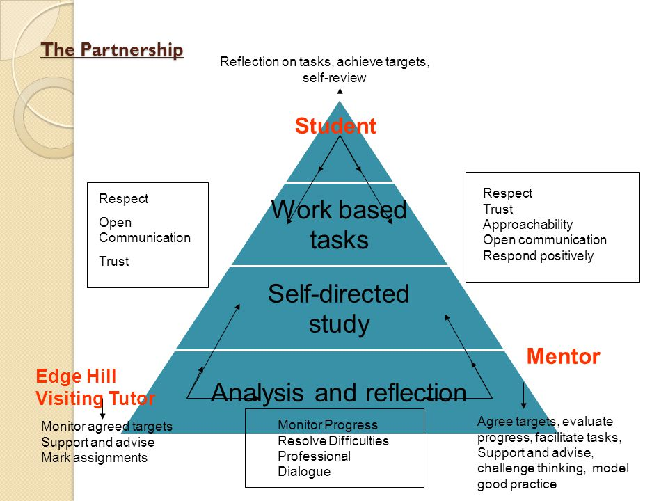 The Partnership Work based tasks Self-directed study Analysis and reflection Student Mentor Edge Hill Visiting Tutor Monitor agreed targets Support an