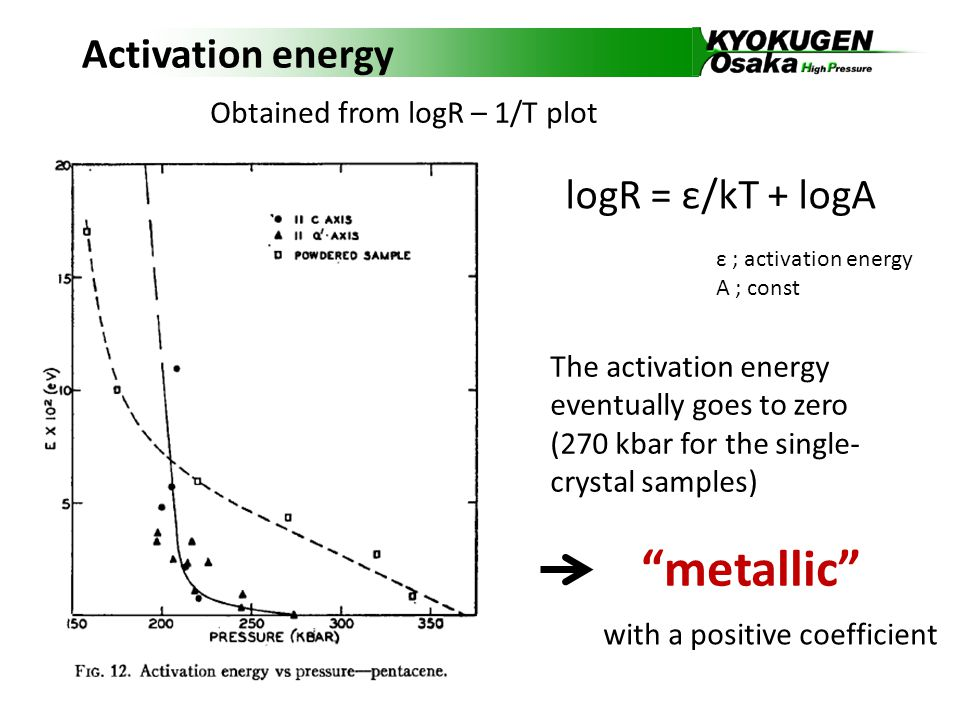 Activation energy The activation energy eventually goes to zero (270 kbar for the single- crystal samples) metallic with a positive coefficient Obtained from logR – 1/T plot logR = ε/kT + logA ε ; activation energy A ; const