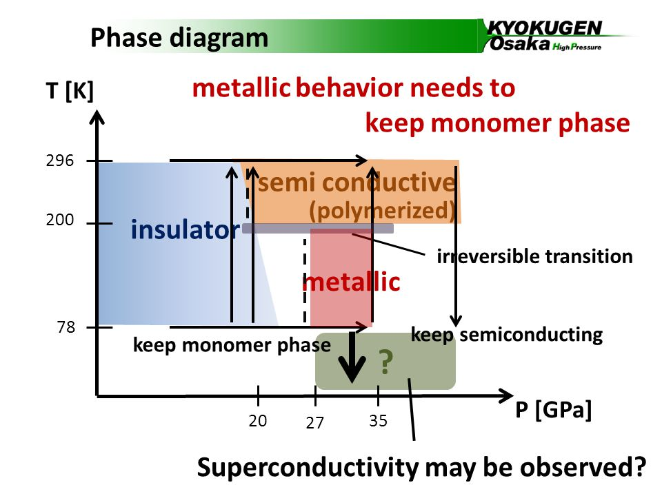 semi conductive insulator Phase diagram 296 78 20 T [K] P [GPa] 27 35 200 (polymerized) keep semiconducting irreversible transition metallic keep monomer phase Superconductivity may be observed.
