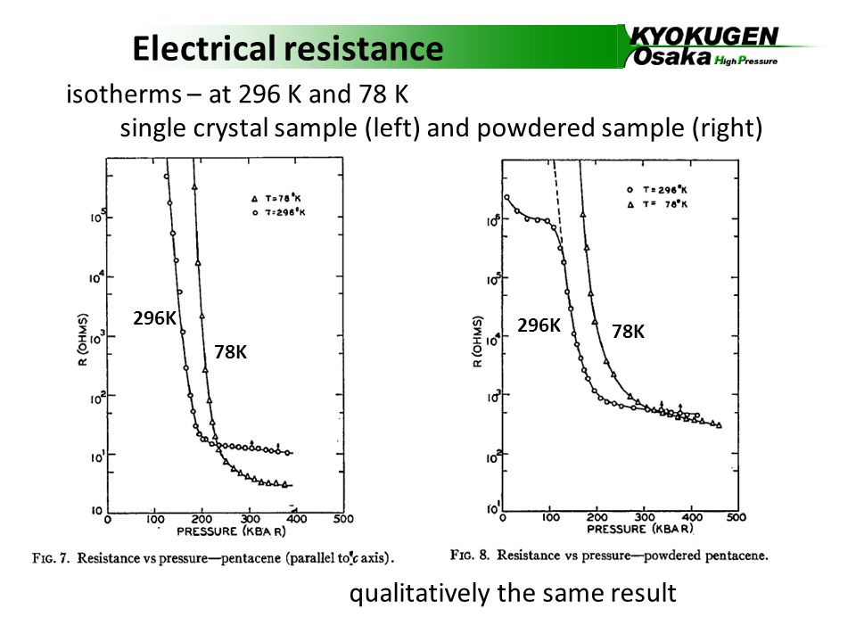 Electrical resistance isotherms – at 296 K and 78 K single crystal sample (left) and powdered sample (right) qualitatively the same result 78K 296K 78K