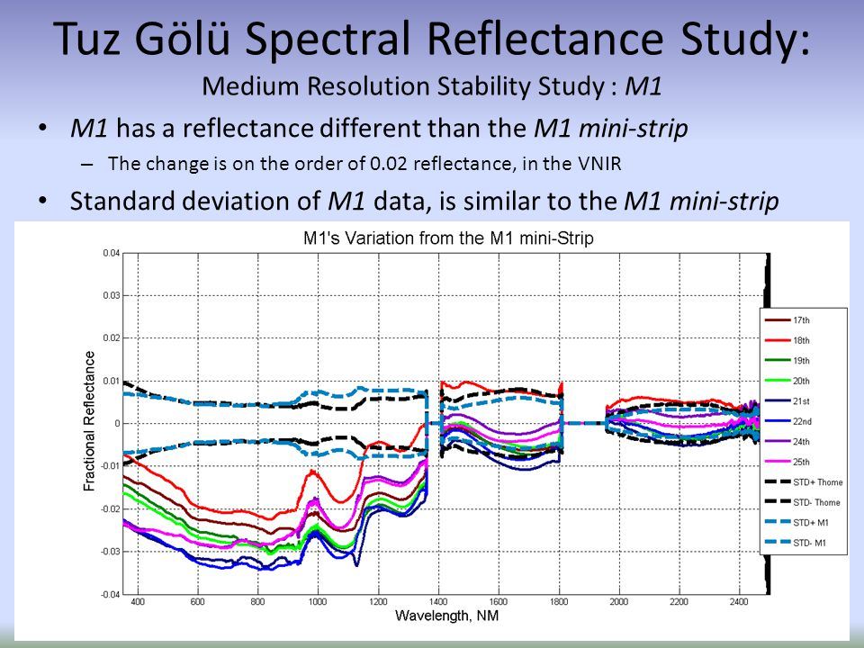 M1 has a reflectance different than the M1 mini-strip – The change is on the order of 0.02 reflectance, in the VNIR Standard deviation of M1 data, is similar to the M1 mini-strip Tuz Gölü Spectral Reflectance Study: Medium Resolution Stability Study : M1