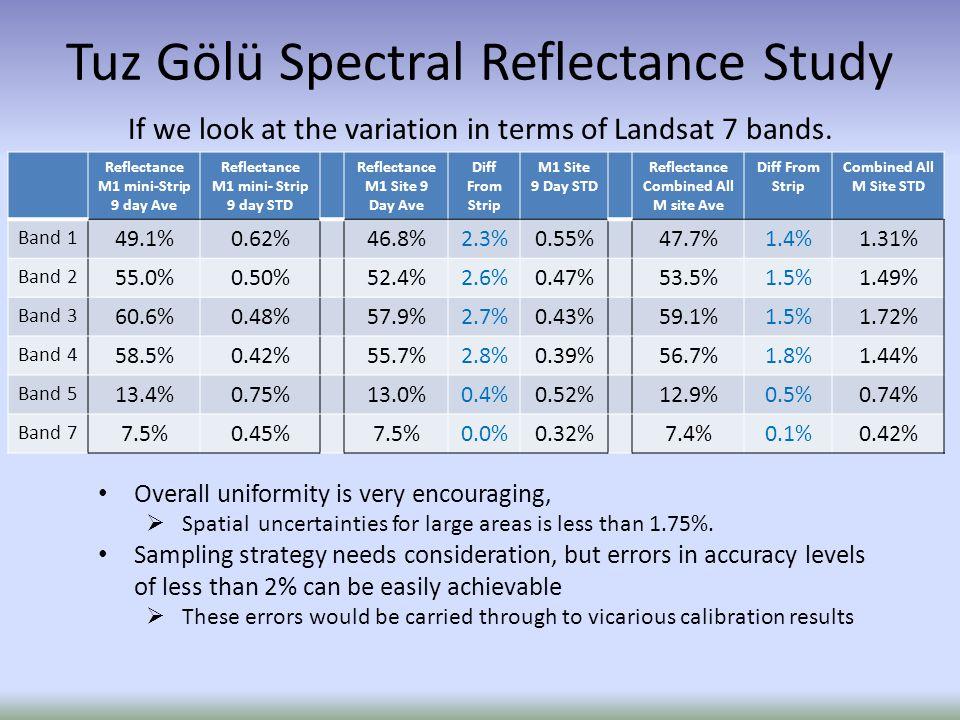 Reflectance M1 mini-Strip 9 day Ave Reflectance M1 mini- Strip 9 day STD Reflectance M1 Site 9 Day Ave Diff From Strip M1 Site 9 Day STD Reflectance Combined All M site Ave Diff From Strip Combined All M Site STD Band 1 49.1%0.62%46.8%2.3%0.55%47.7%1.4%1.31% Band 2 55.0%0.50%52.4%2.6%0.47%53.5%1.5%1.49% Band 3 60.6%0.48%57.9%2.7%0.43%59.1%1.5%1.72% Band 4 58.5%0.42%55.7%2.8%0.39%56.7%1.8%1.44% Band 5 13.4%0.75%13.0%0.4%0.52%12.9%0.5%0.74% Band 7 7.5%0.45%7.5%0.0%0.32%7.4%0.1%0.42% If we look at the variation in terms of Landsat 7 bands.
