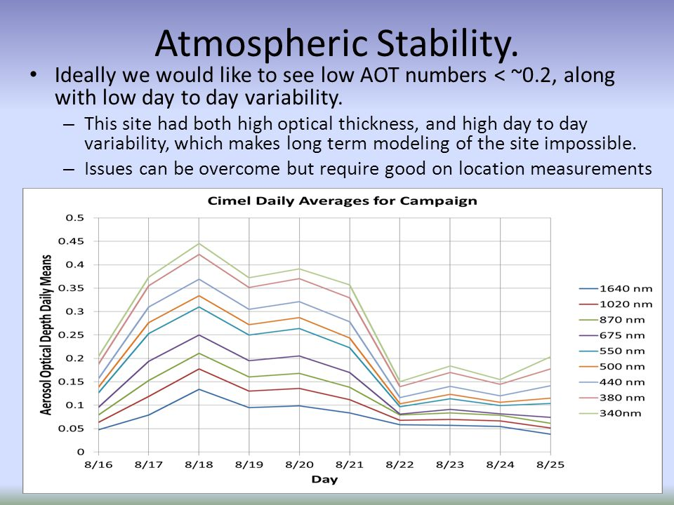 Ideally we would like to see low AOT numbers < ~0.2, along with low day to day variability.