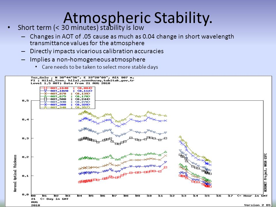 Atmospheric Stability.