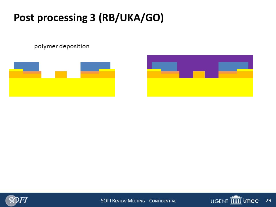 SOFI R EVIEW M EETING - C ONFIDENTIAL 29 Post processing 3 (RB/UKA/GO) polymer deposition
