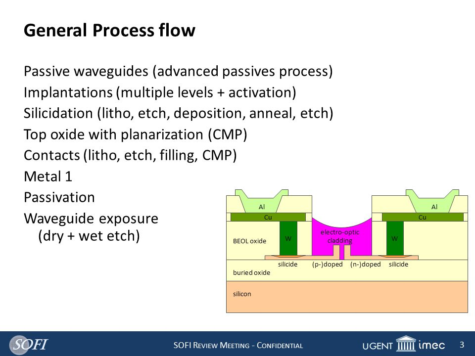 SOFI R EVIEW M EETING - C ONFIDENTIAL 3 General Process flow Passive waveguides (advanced passives process) Implantations (multiple levels + activation) Silicidation (litho, etch, deposition, anneal, etch) Top oxide with planarization (CMP) Contacts (litho, etch, filling, CMP) Metal 1 Passivation Waveguide exposure (dry + wet etch) WW Cu buried oxide silicon BEOL oxide (p-)doped(n-)dopedsilicide Al electro-optic cladding