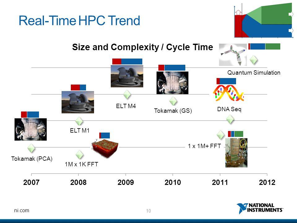 10 ni.com Real-Time HPC Trend Tokamak (PCA) 1M x 1K FFT ELT M1 ELT M4 Tokamak (GS) 1 x 1M+ FFT DNA Seq Quantum Simulation