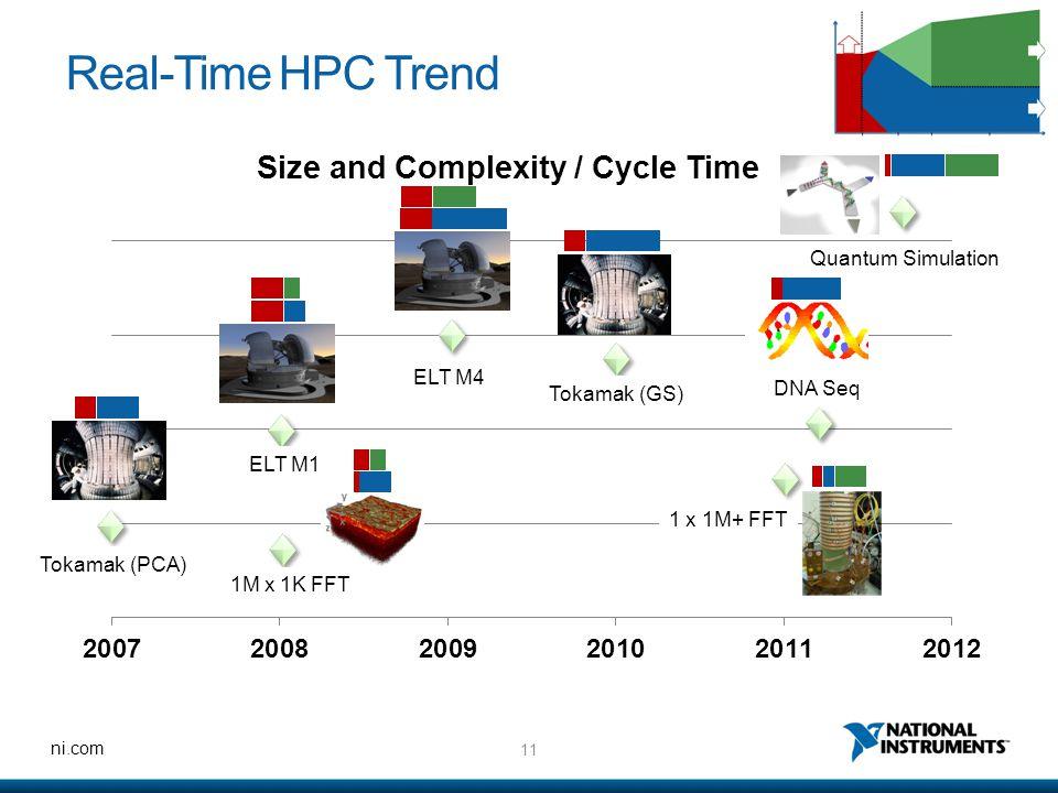 11 ni.com Real-Time HPC Trend Tokamak (PCA) 1M x 1K FFT ELT M1 ELT M4 Tokamak (GS) 1 x 1M+ FFT DNA Seq Quantum Simulation