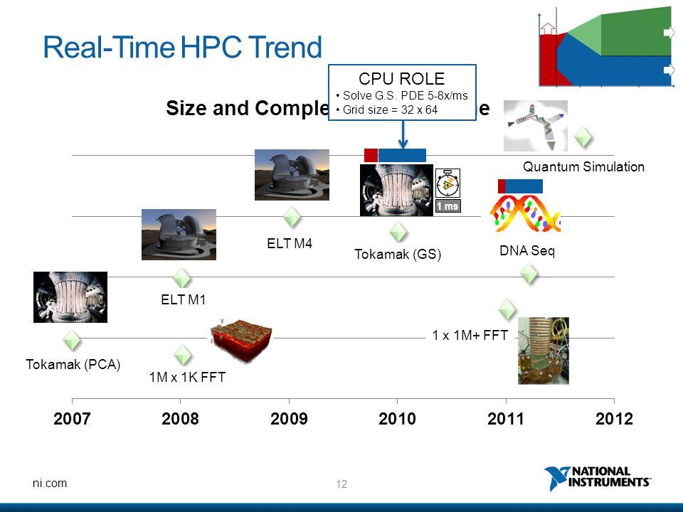 12 ni.com Real-Time HPC Trend Tokamak (PCA) 1M x 1K FFT ELT M1 ELT M4 Tokamak (GS) DNA Seq Quantum Simulation 1 ms 1 x 1M+ FFT CPU ROLE Solve G.S. PDE
