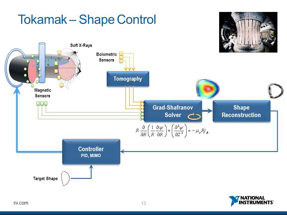13 ni.com Tokamak – Shape Control Shape Reconstruction Tomography Soft X-Rays Magnetic Sensors Bolometric Sensors Grad-Shafranov Solver Grad-Shafranov