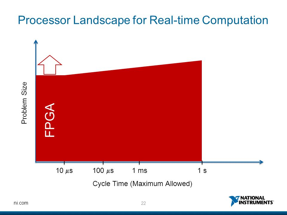 22 ni.com Processor Landscape for Real-time Computation Problem Size Cycle Time (Maximum Allowed) 10  s100  s 1 ms1 s FPGA