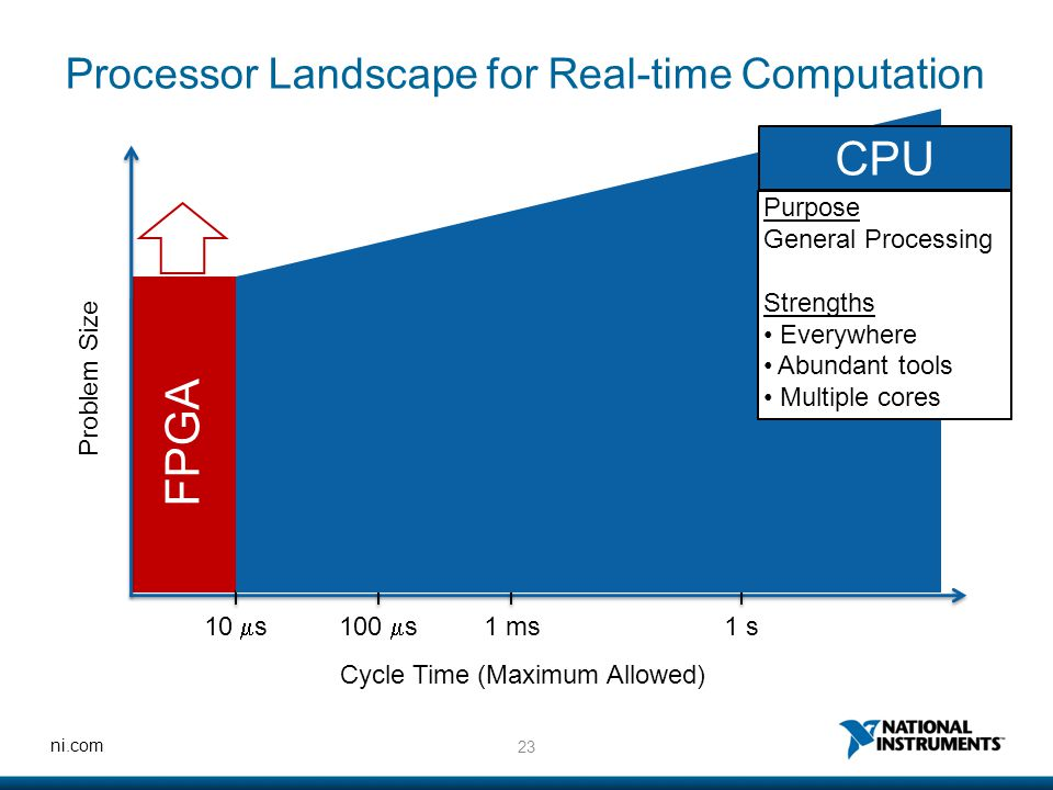 23 ni.com FPGA Processor Landscape for Real-time Computation Problem Size Cycle Time (Maximum Allowed) 10  s100  s 1 ms1 s CPU Purpose General Proce