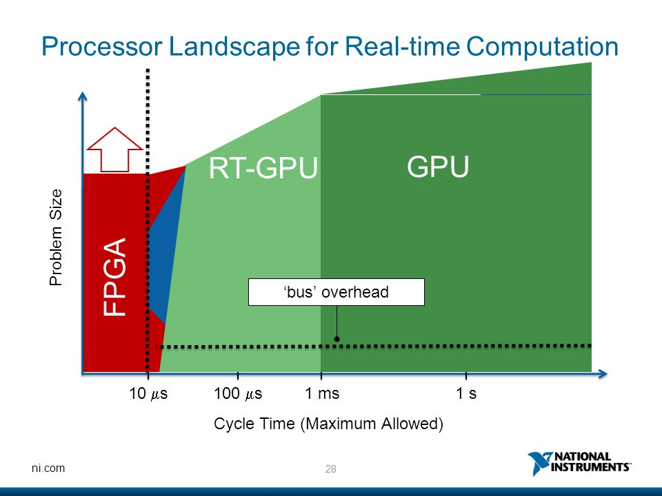28 ni.com FPGA Processor Landscape for Real-time Computation Problem Size Cycle Time (Maximum Allowed) 10  s100  s 1 ms1 s CPU GPU RT-GPU 'bus' over