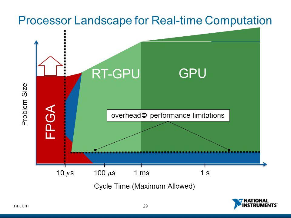 29 ni.com Processor Landscape for Real-time Computation Problem Size Cycle Time (Maximum Allowed) 10  s100  s 1 ms1 s FPGA CPU GPU RT-GPU overhead 