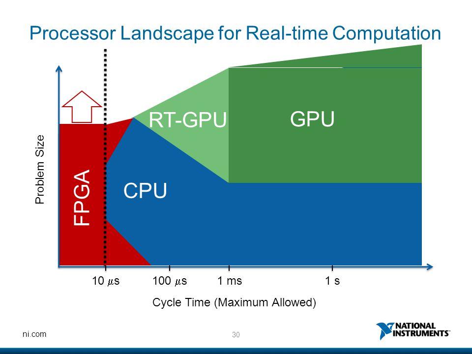 30 ni.com FPGA Processor Landscape for Real-time Computation Problem Size Cycle Time (Maximum Allowed) 10  s100  s 1 ms1 s CPU GPU RT-GPU