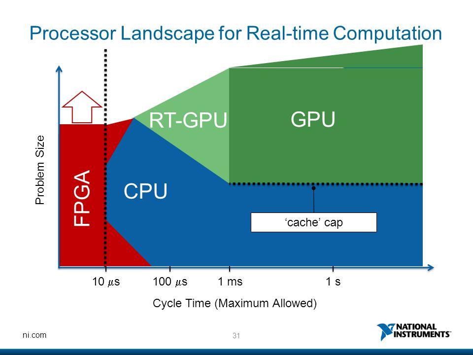 31 ni.com FPGA Processor Landscape for Real-time Computation Problem Size Cycle Time (Maximum Allowed) 10  s100  s 1 ms1 s CPU GPU RT-GPU 'cache' ca