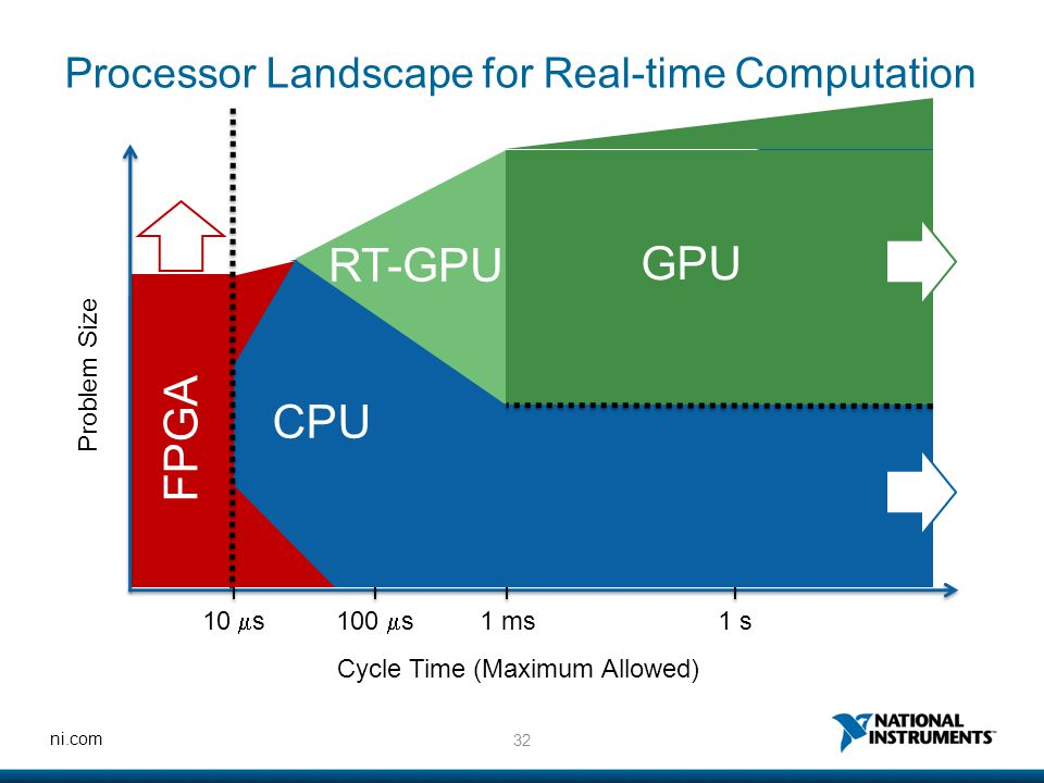 32 ni.com FPGA Processor Landscape for Real-time Computation Problem Size Cycle Time (Maximum Allowed) 10  s100  s 1 ms1 s CPU GPU RT-GPU
