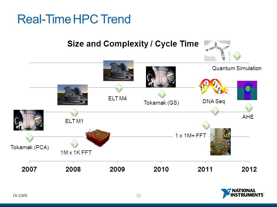 33 ni.com Real-Time HPC Trend Tokamak (PCA) 1M x 1K FFT ELT M1 ELT M4 Tokamak (GS) DNA Seq AHE Quantum Simulation 1 x 1M+ FFT