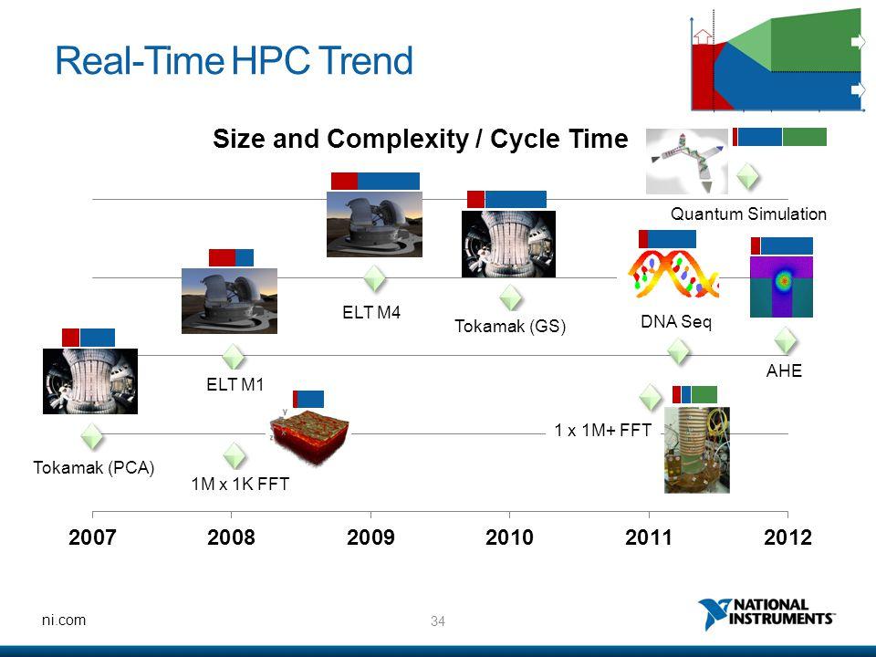 34 ni.com Real-Time HPC Trend Tokamak (PCA) 1M x 1K FFT ELT M1 ELT M4 Tokamak (GS) 1 x 1M+ FFT DNA Seq AHE Quantum Simulation