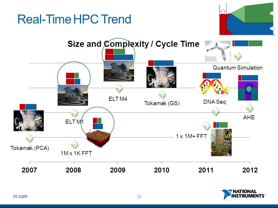 35 ni.com Real-Time HPC Trend Tokamak (PCA) 1M x 1K FFT ELT M1 ELT M4 Tokamak (GS) 1 x 1M+ FFT DNA Seq AHE Quantum Simulation