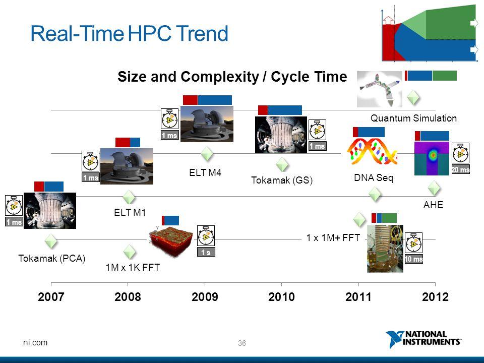 36 ni.com Real-Time HPC Trend Tokamak (PCA) 1M x 1K FFT ELT M1 ELT M4 Tokamak (GS) DNA Seq AHE Quantum Simulation 1 ms 1 s10 ms1 ms 20 ms 1 x 1M+ FFT