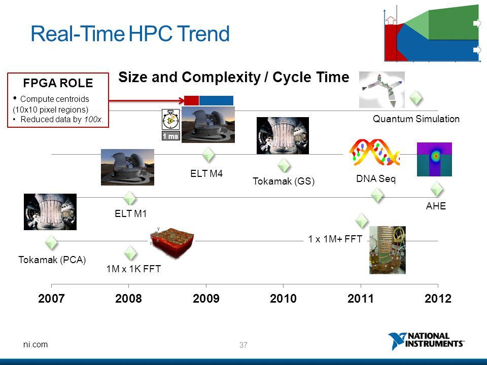 37 ni.com Real-Time HPC Trend Tokamak (PCA) 1M x 1K FFT ELT M1 ELT M4 Tokamak (GS) DNA Seq AHE Quantum Simulation 1 ms 1 x 1M+ FFT FPGA ROLE Compute c