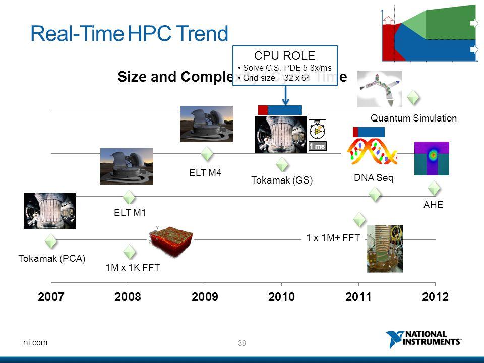 38 ni.com Real-Time HPC Trend Tokamak (PCA) 1M x 1K FFT ELT M1 ELT M4 Tokamak (GS) DNA Seq AHE Quantum Simulation 1 ms 1 x 1M+ FFT CPU ROLE Solve G.S.