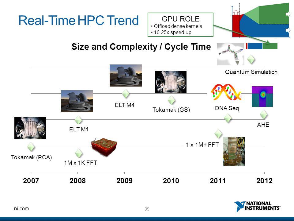 39 ni.com Real-Time HPC Trend Tokamak (PCA) 1M x 1K FFT ELT M1 ELT M4 Tokamak (GS) DNA Seq AHE Quantum Simulation 1 x 1M+ FFT GPU ROLE Offload dense k