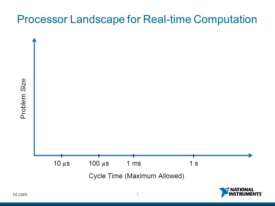 8 ni.com FPGA Processor Landscape for Real-time Computation Problem Size Cycle Time (Maximum Allowed) 10  s100  s 1 ms1 s CPU GPU RT-GPU 'latency' barrier 'cache' cap