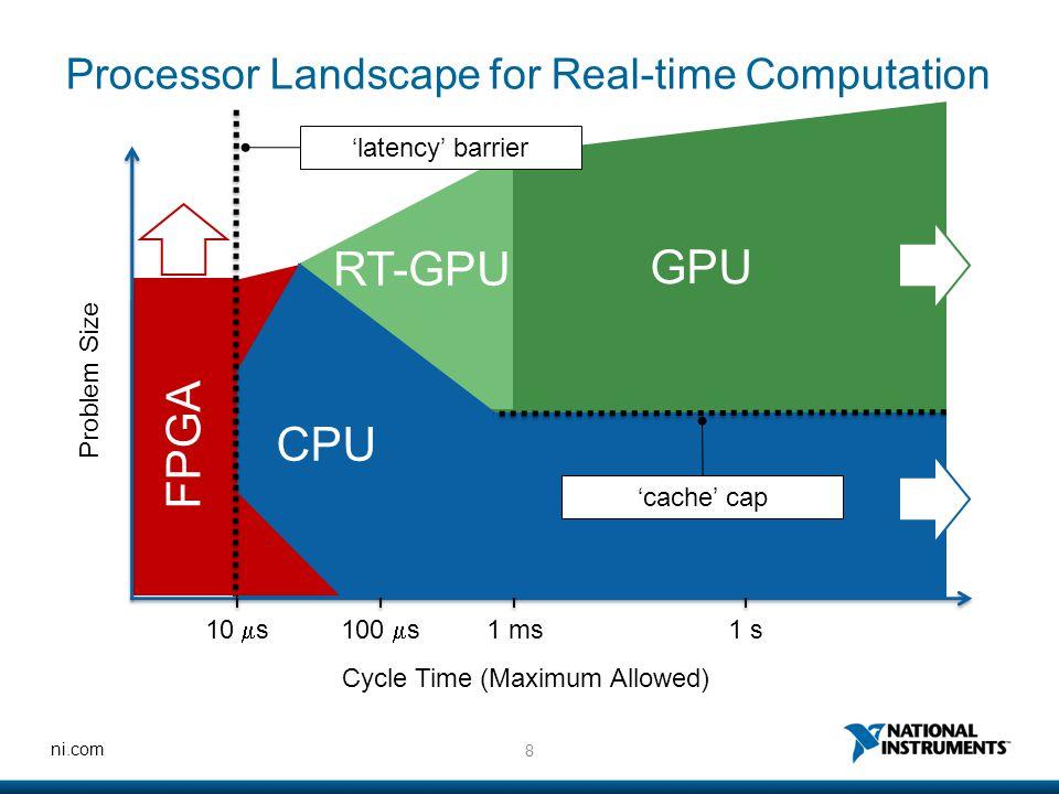 8 ni.com FPGA Processor Landscape for Real-time Computation Problem Size Cycle Time (Maximum Allowed) 10  s100  s 1 ms1 s CPU GPU RT-GPU 'latency' b