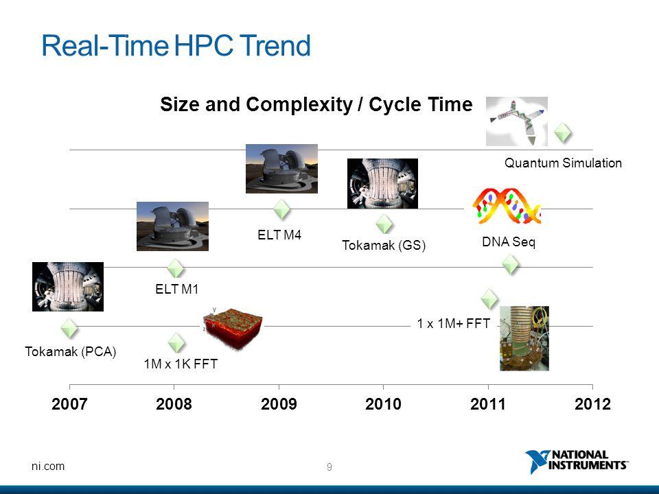 9 ni.com Real-Time HPC Trend Tokamak (PCA) 1M x 1K FFT ELT M1 ELT M4 Tokamak (GS) DNA Seq Quantum Simulation 1 x 1M+ FFT