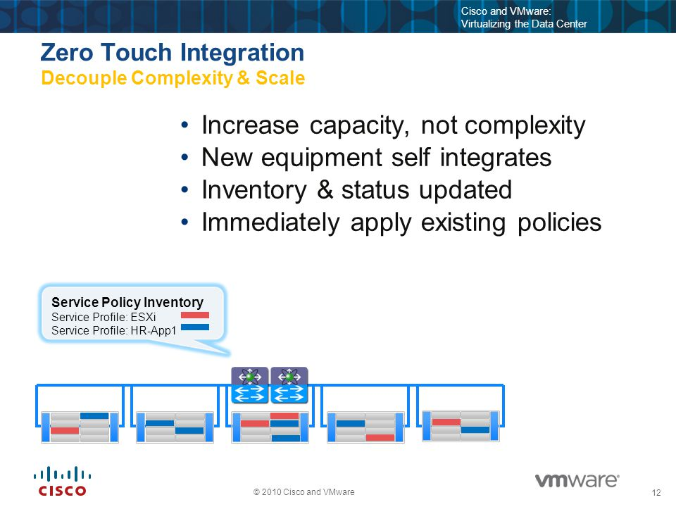 12 © 2010 Cisco and VMware Cisco and VMware: Virtualizing the Data Center Zero Touch Integration Decouple Complexity & Scale Increase capacity, not complexity New equipment self integrates Inventory & status updated Immediately apply existing policies Service Policy Inventory Service Profile: ESXi Service Profile: HR-App1