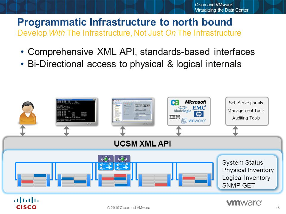 15 © 2010 Cisco and VMware Cisco and VMware: Virtualizing the Data Center UCSM XML API Programmatic Infrastructure to north bound Develop With The Inf