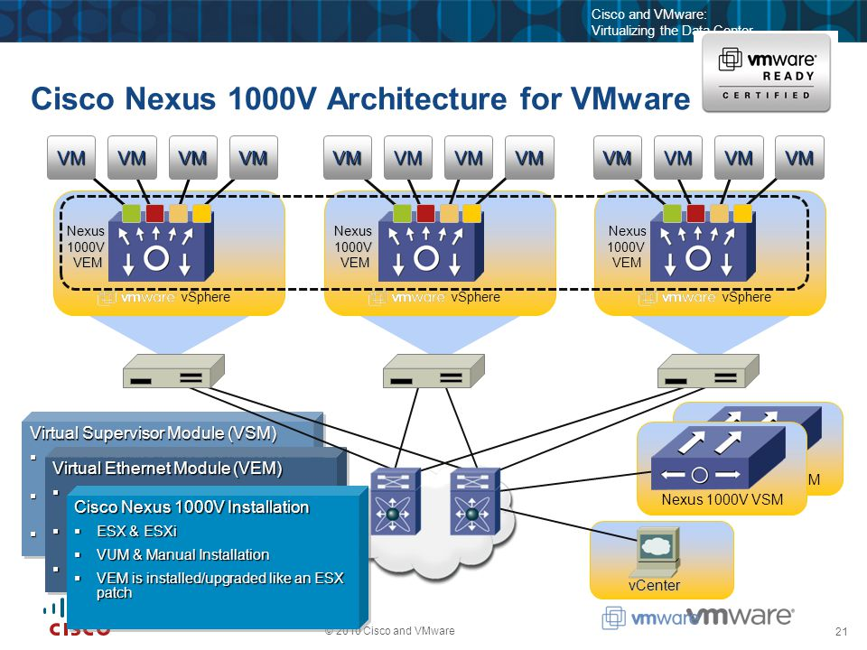 21 © 2010 Cisco and VMware Cisco and VMware: Virtualizing the Data Center Nexus 1000V VSM Cisco Nexus 1000V Architecture for VMware Nexus 1000V VSM vCenter Virtual Supervisor Module (VSM)  Virtual or Physical appliance running Cisco NXOS (supports HA)  Performs management, monitoring, & configuration  Tight integration with VMware vCenter Virtual Supervisor Module (VSM)  Virtual or Physical appliance running Cisco NXOS (supports HA)  Performs management, monitoring, & configuration  Tight integration with VMware vCenter Virtual Ethernet Module (VEM)  Enables advanced networking capability on the hypervisor  Provides each VM with dedicated switch port  Collection of VEMs = 1 vNetwork Distributed Switch Virtual Ethernet Module (VEM)  Enables advanced networking capability on the hypervisor  Provides each VM with dedicated switch port  Collection of VEMs = 1 vNetwork Distributed Switch Cisco Nexus 1000V Installation  ESX & ESXi  VUM & Manual Installation  VEM is installed/upgraded like an ESX patch Cisco Nexus 1000V Installation  ESX & ESXi  VUM & Manual Installation  VEM is installed/upgraded like an ESX patch vSphere Nexus1000V VEM VEM vSphere Nexus 1000V VEMNexus1000V VEM VEM VMVMVMVMVMVMVMVMVMVMVMVM