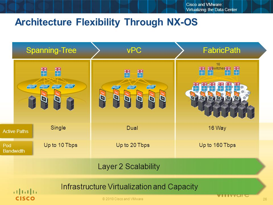 26 © 2010 Cisco and VMware Cisco and VMware: Virtualizing the Data Center Architecture Flexibility Through NX-OS Spanning-TreevPCFabricPath Pod Bandwi