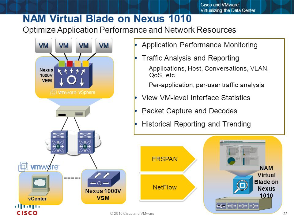 33 © 2010 Cisco and VMware Cisco and VMware: Virtualizing the Data Center NAM Virtual Blade on Nexus 1010 Optimize Application Performance and Network