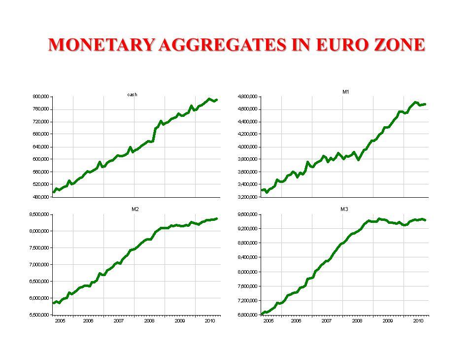 MONETARY AGGREGATES IN EURO ZONE